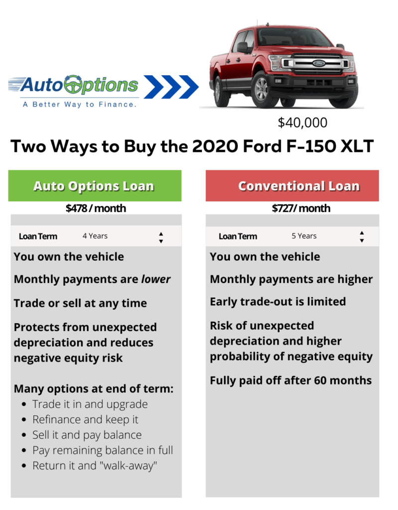 Auto Options side by side comparison image
